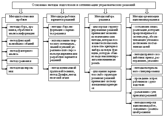 Анализ основных мероприятий по