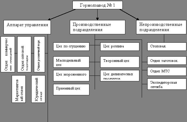 Схема 1 «Производственная