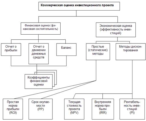 Коммерческая схема проекта