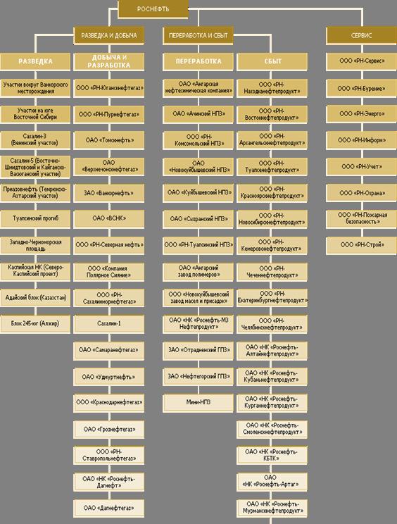 структура «НК «Роснефть» и