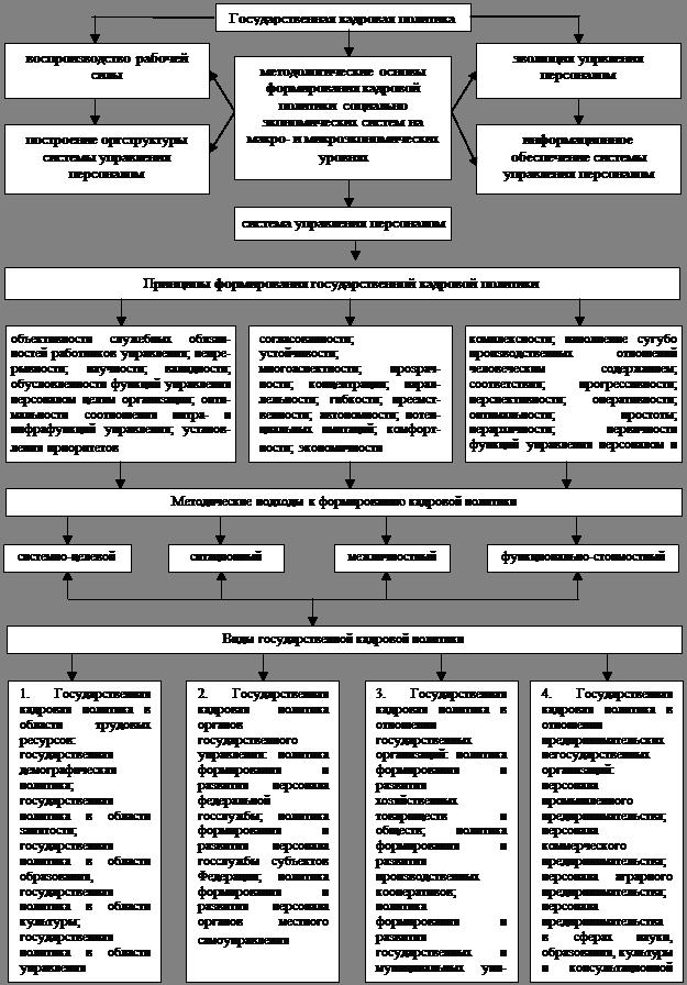 Схема формирования механизма