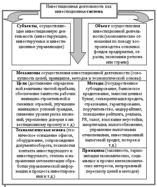 Инвестиционная деятельность РФ Экономика vinyl fest ru Инвестиционная деятельность в россии курсовая работа