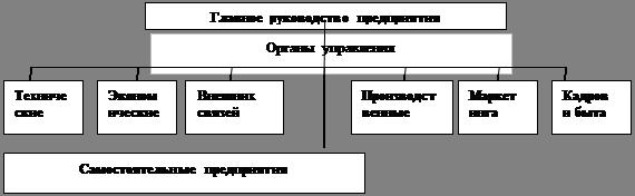 Основы производственного менеджмента