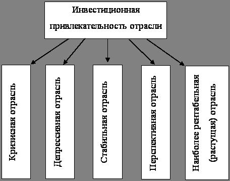 Инвестиционная привлекательность отдельных отраслей экономики Тюменской области