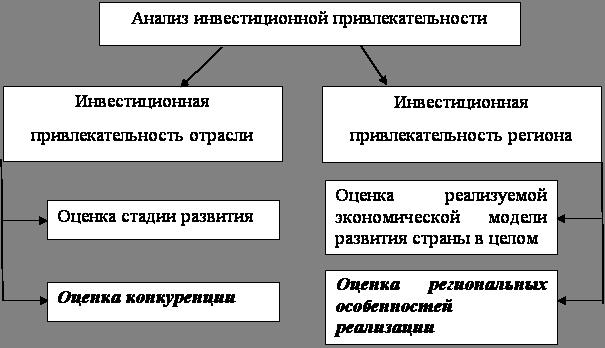 Схема анализа инвестиционной