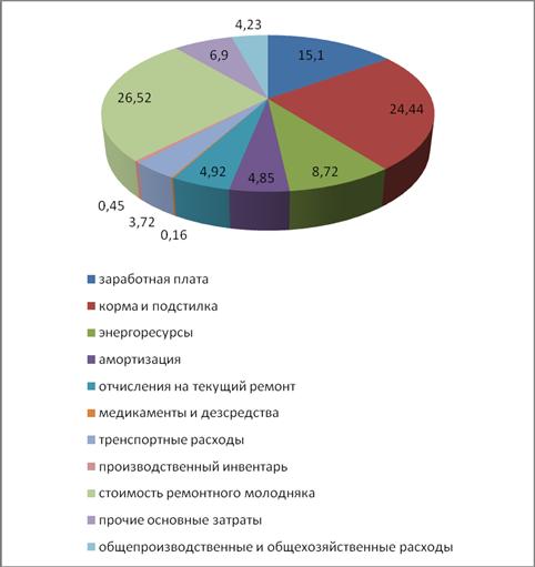 Инвестиционные и капитальные вложения в сельскохозяйственное производство. Экономическая эффективность их использования