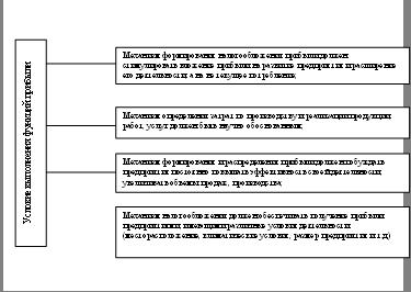 Повышение эффективности формирования и использования прибыли на предприятии в ОАО «Лакт»