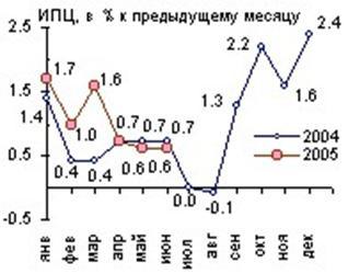 Виды, причины и последствия инфляции