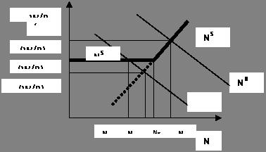 Заработная плата: сущность, формы и системы