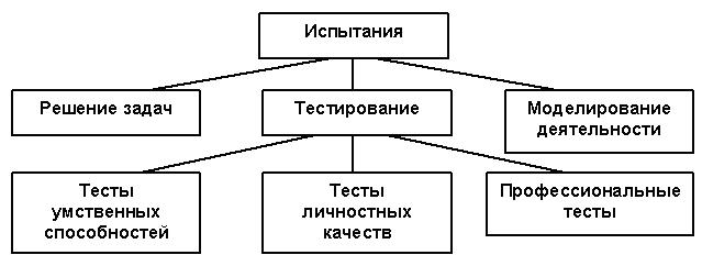 Отбор персонала