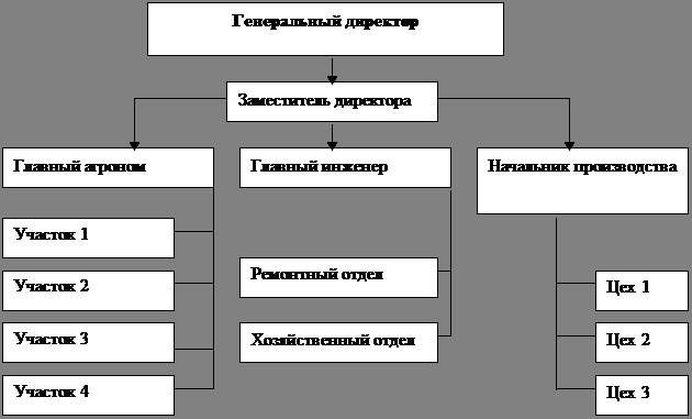 Система управления персоналом предприятия