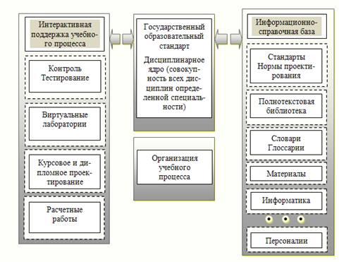 Рисунок 2 — Информационно-
