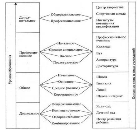 Система образования России