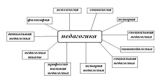 Портал студенческий: