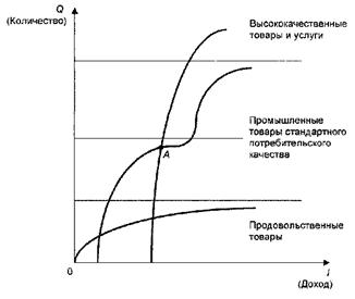 Доходы групп населения и потребительское поведение