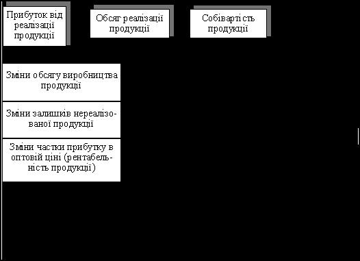 Прибуток підприємства та механізм його розподілу