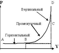 Проблемы макроэкономического равновесия