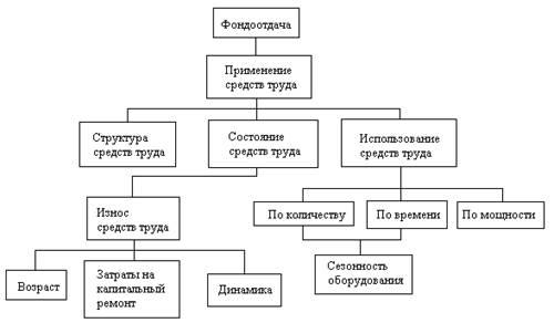 Предварительный (перспективный) экономический анализ