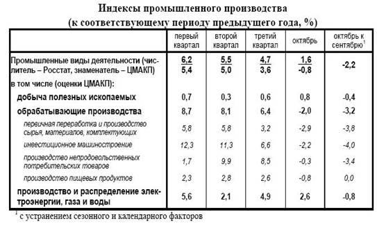 Особенности проявления мирового финансово-экономического кризиса в России