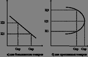 Особенности формирования спроса на рынке средств производства