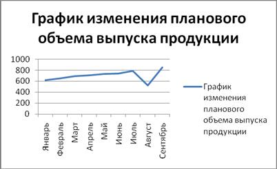 Оценка деятельности производственных объектов. Анализ объемов продукции
